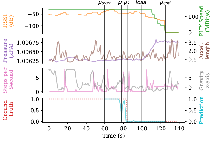 Figure 2 for Learning Wi-Fi Connection Loss Predictions for Seamless Vertical Handovers Using Multipath TCP