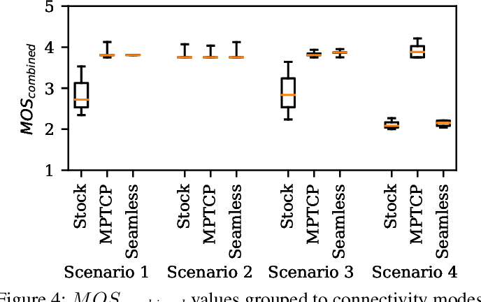 Figure 4 for Learning Wi-Fi Connection Loss Predictions for Seamless Vertical Handovers Using Multipath TCP