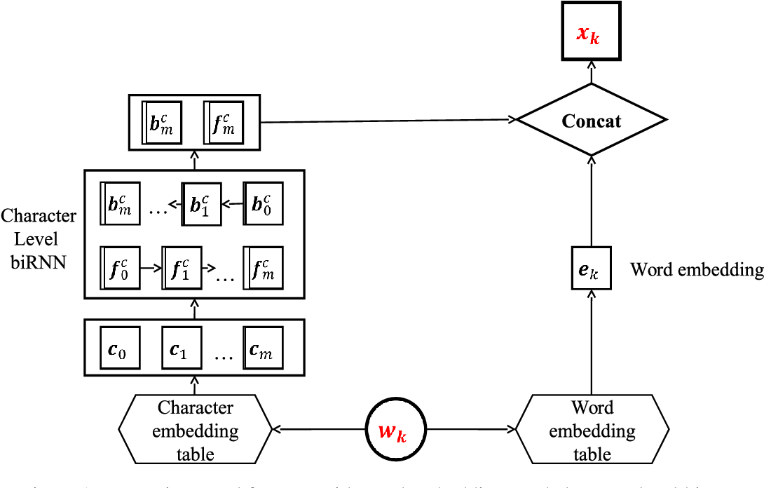 Figure 1 for Named Entity Recognition with stack residual LSTM and trainable bias decoding
