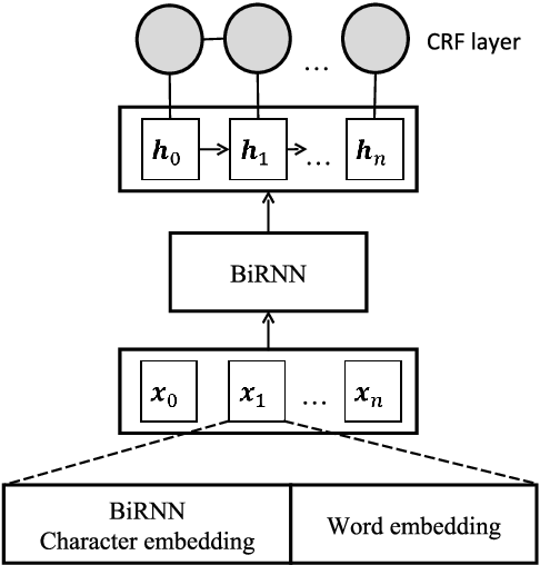 Figure 3 for Named Entity Recognition with stack residual LSTM and trainable bias decoding