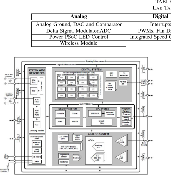 Table I from A microcontroller-based embedded system design course