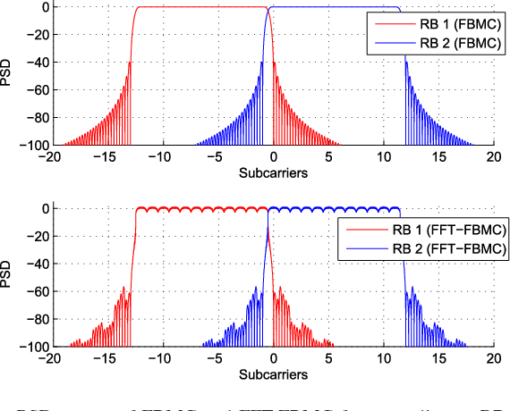 Figure 3 from Theoretical Analysis of the Power Spectral