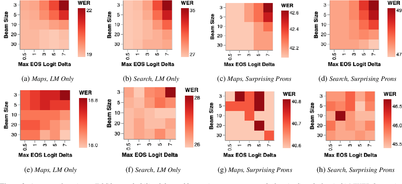 Figure 3 for Improving Tail Performance of a Deliberation E2E ASR Model Using a Large Text Corpus