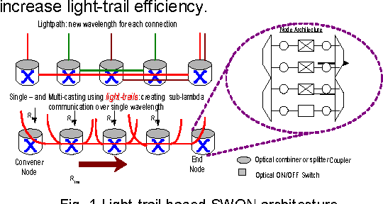 Fig. 1 Light-trail based SWON architecture