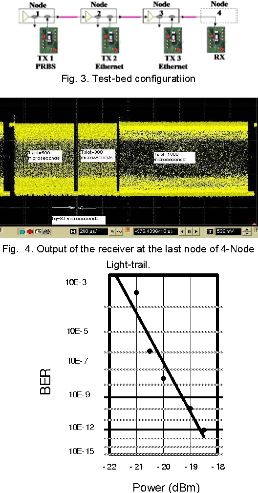 Fig. 4. Output of the receiver at the last node of 4-Node Light-trail.