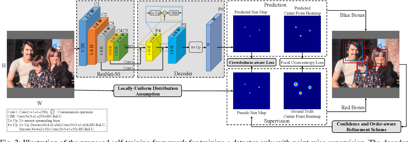 Figure 2 for A Self-Training Approach for Point-Supervised Object Detection and Counting in Crowds