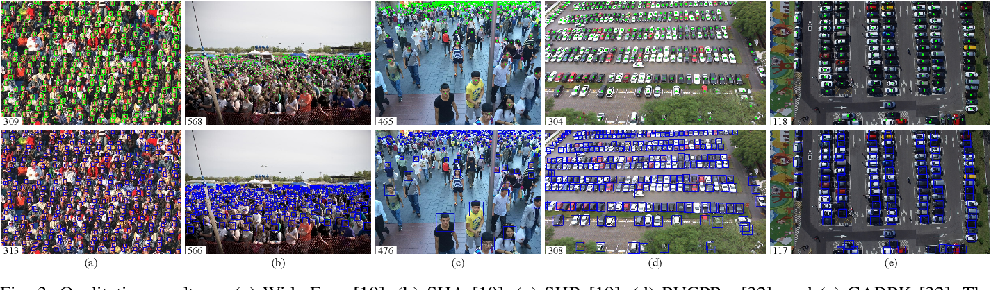 Figure 3 for A Self-Training Approach for Point-Supervised Object Detection and Counting in Crowds