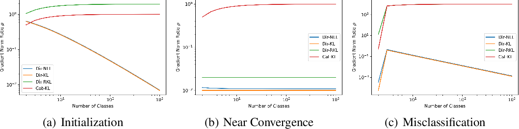 Figure 1 for Scaling Ensemble Distribution Distillation to Many Classes with Proxy Targets