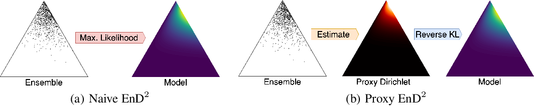 Figure 3 for Scaling Ensemble Distribution Distillation to Many Classes with Proxy Targets