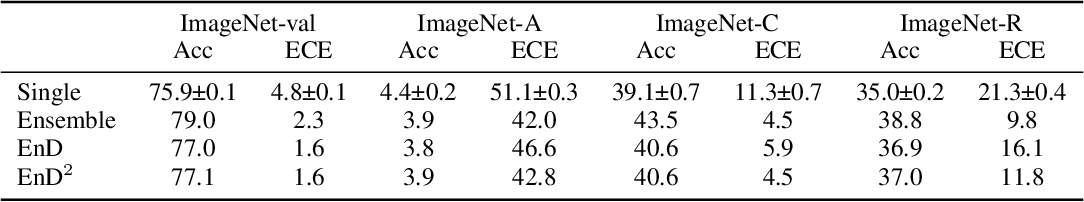 Figure 2 for Scaling Ensemble Distribution Distillation to Many Classes with Proxy Targets