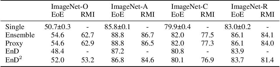 Figure 4 for Scaling Ensemble Distribution Distillation to Many Classes with Proxy Targets
