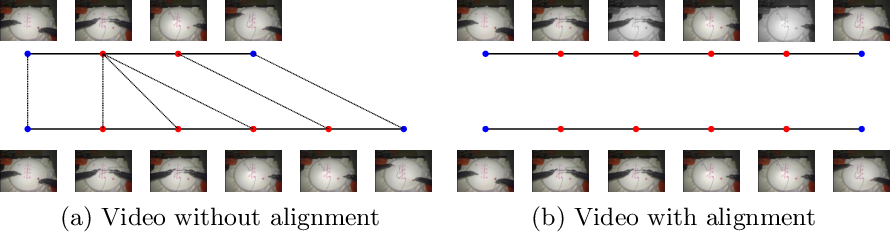 Figure 1 for Automatic alignment of surgical videos using kinematic data