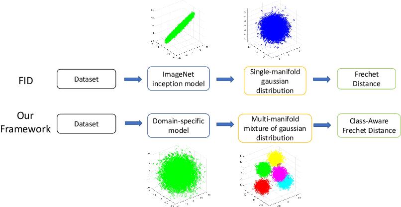 Figure 1 for An Improved Evaluation Framework for Generative Adversarial Networks