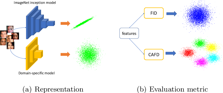 Figure 3 for An Improved Evaluation Framework for Generative Adversarial Networks