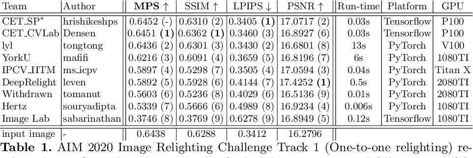 Figure 1 for AIM 2020: Scene Relighting and Illumination Estimation Challenge
