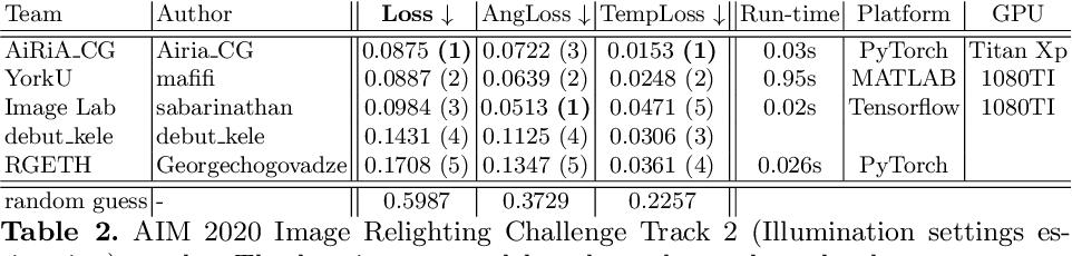 Figure 3 for AIM 2020: Scene Relighting and Illumination Estimation Challenge