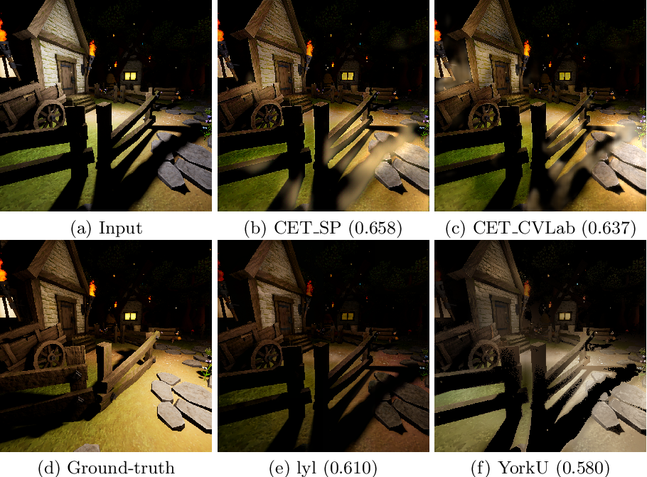Figure 2 for AIM 2020: Scene Relighting and Illumination Estimation Challenge