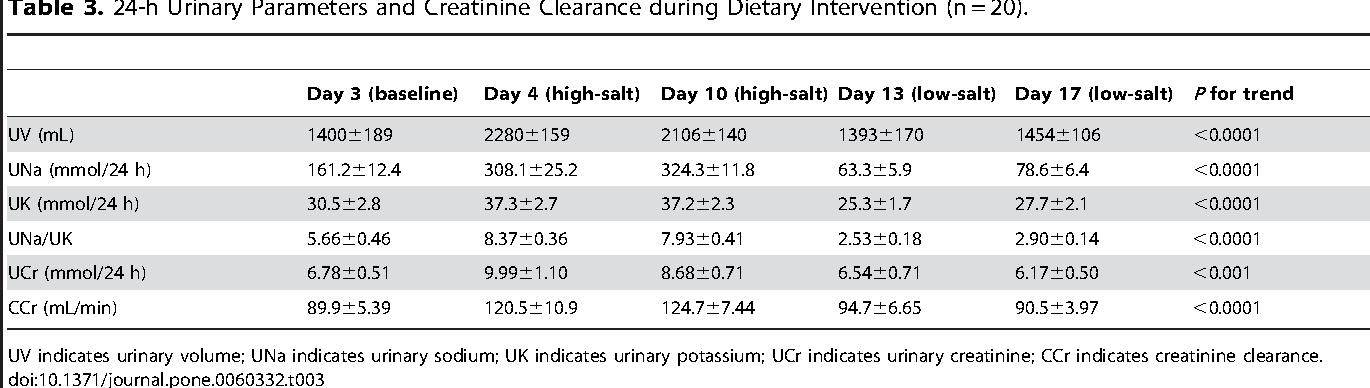 Table 3. 24-h Urinary Parameters and Creatinine Clearance during Dietary Intervention (n = 20).