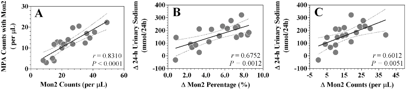 Figure 4. CD14++CD16+ monocyte linear correlation analysis. A, shows the correlation between CD14++CD16+ counts and CD14++CD16+ MPA counts on day 4. B and C, show the correlation of net changes (day 4 minus day 3) between CD14++CD16+ percentages/counts and 24 h urinary sodium. Mon2 indicates CD14++CD16+ monocytes; MPA indicates monocyte-platelet aggregates. doi:10.1371/journal.pone.0060332.g004