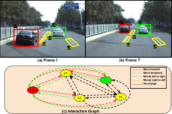 Figure 1 for Understanding Dynamic Scenes using Graph Convolution Networks