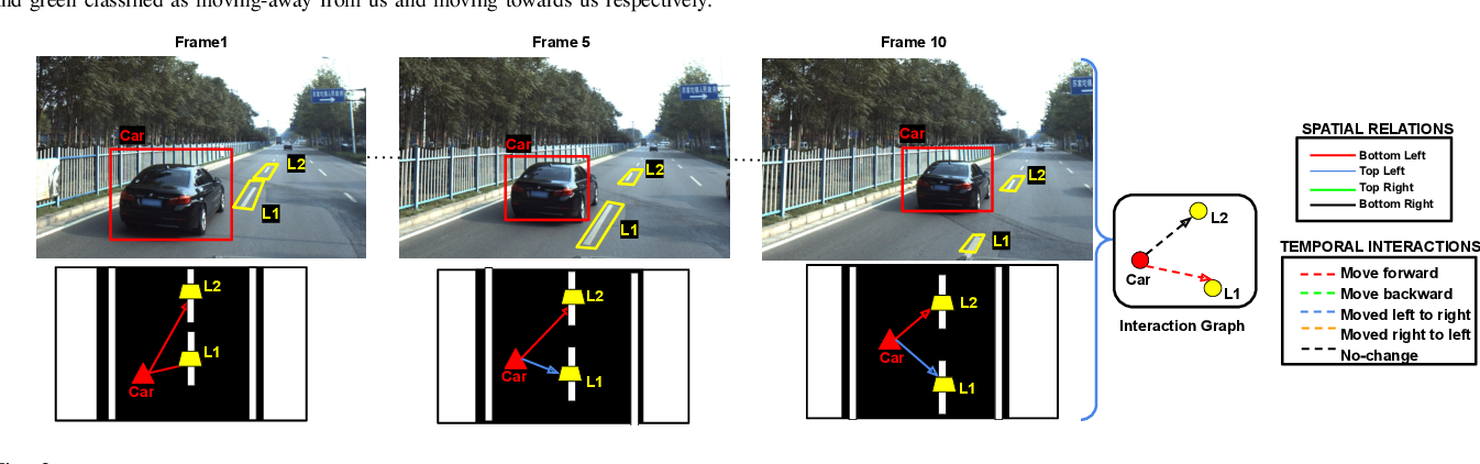Figure 3 for Understanding Dynamic Scenes using Graph Convolution Networks
