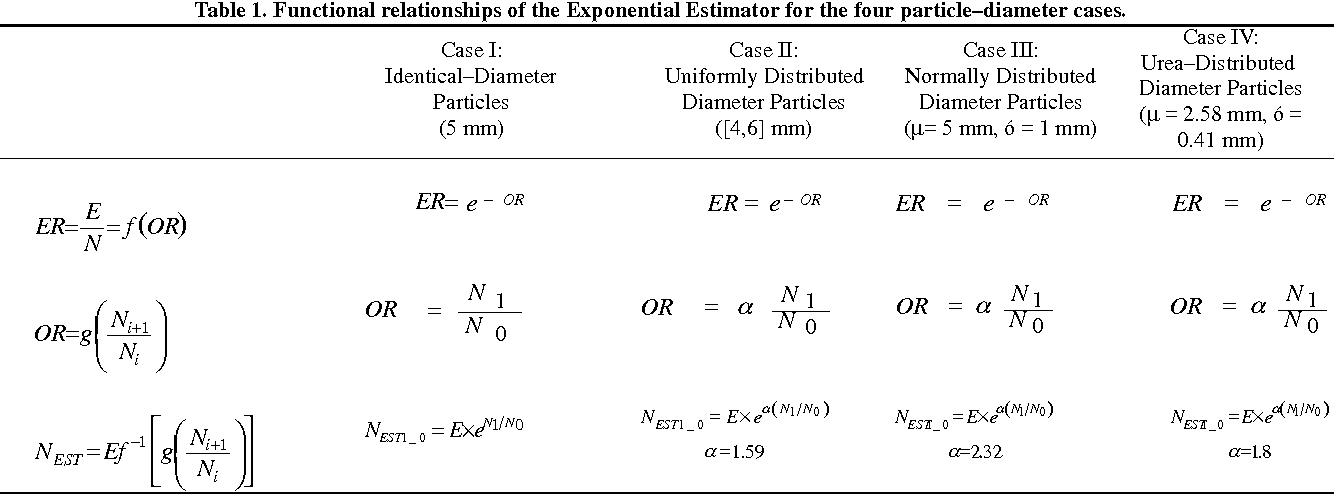 Table 1 From Mass Flow Measurement Of Granular Materials In Aerial