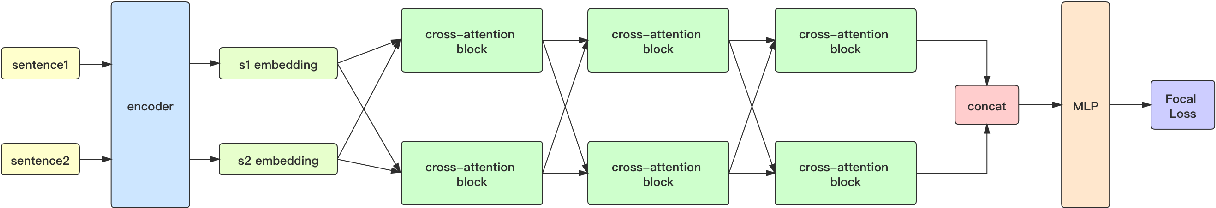 Figure 3 for Chinese Sentences Similarity via Cross-Attention Based Siamese Network