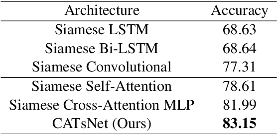 Figure 2 for Chinese Sentences Similarity via Cross-Attention Based Siamese Network