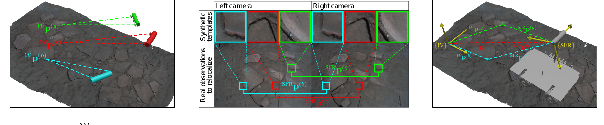 Figure 2 for Rover Relocalization for Mars Sample Return by Virtual Template Synthesis and Matching