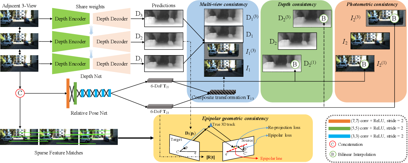 Figure 3 for Self-Supervised Learning of Depth and Motion Under Photometric Inconsistency
