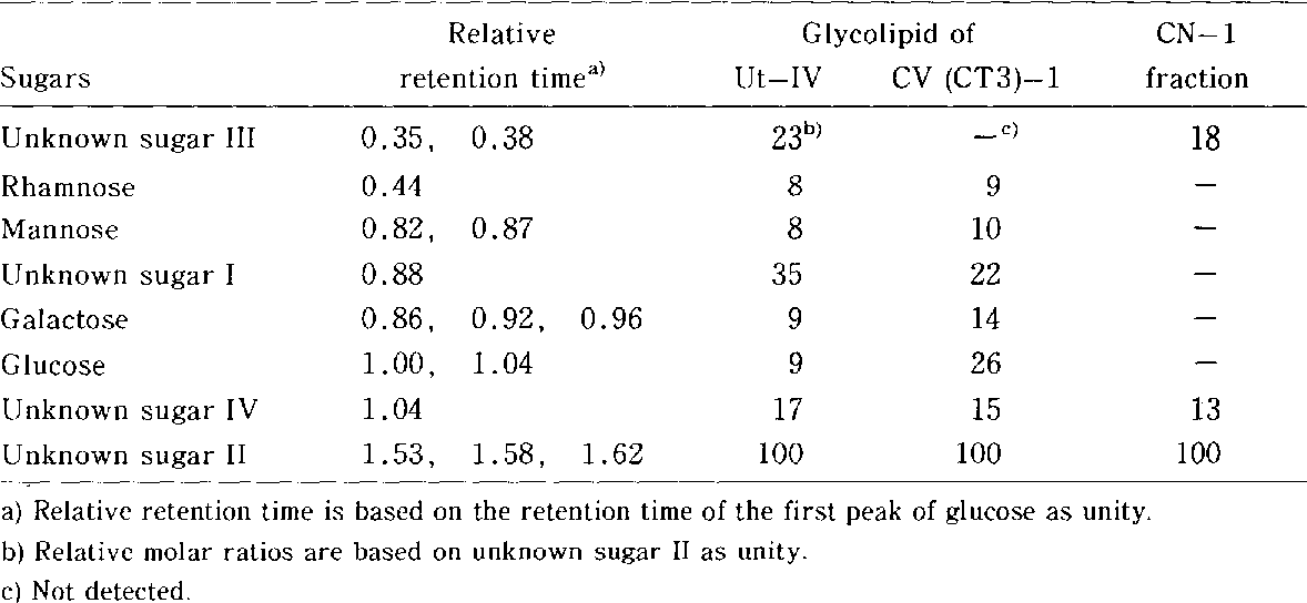 Table 1 From Instructions For Use Title A Neutral Sugar Is