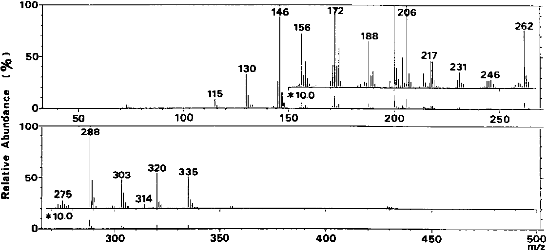 Figure 2 From Instructions For Use Title A Neutral Sugar Is