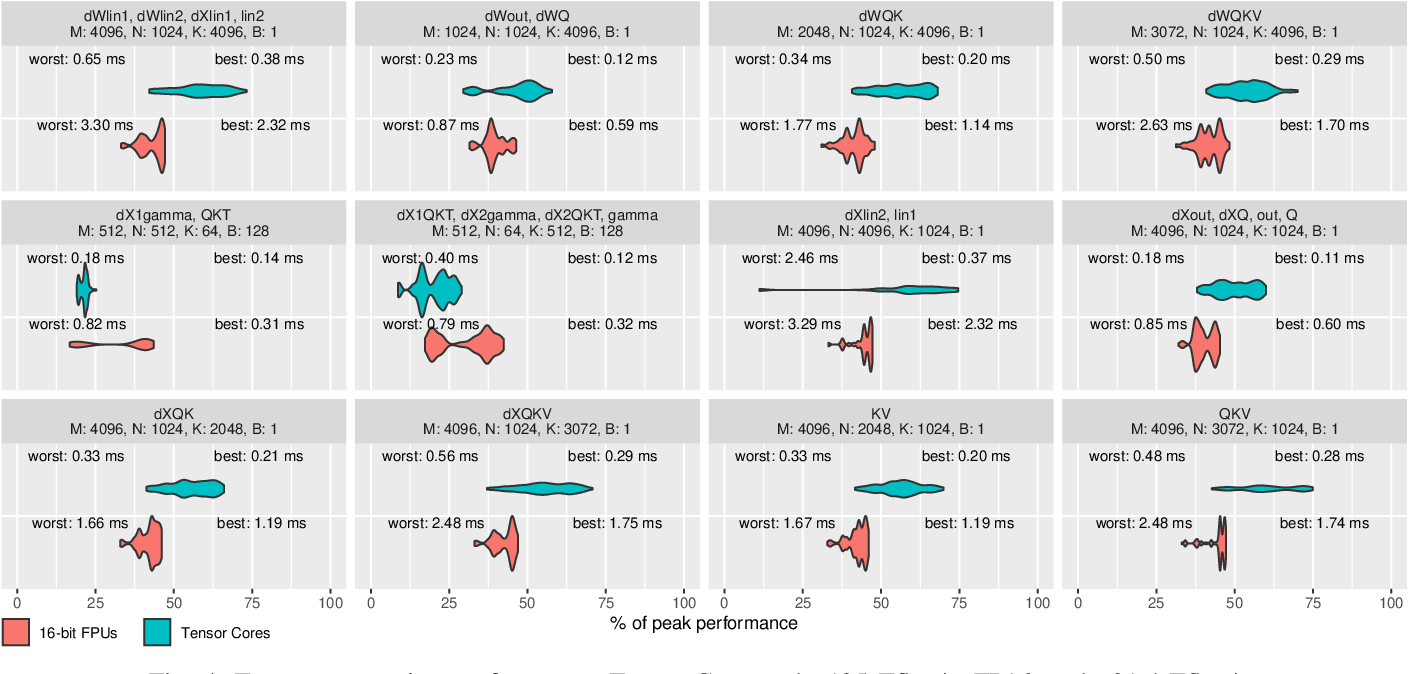 Figure 4 for Data Movement Is All You Need: A Case Study on Optimizing Transformers