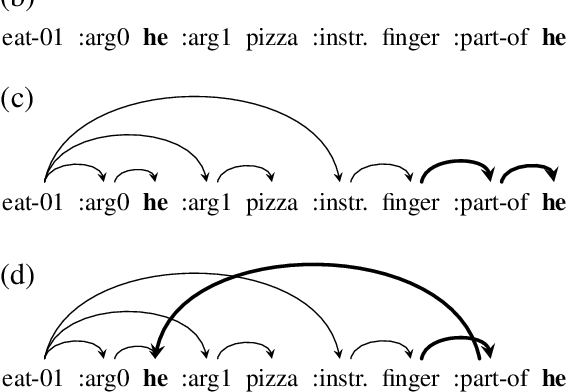 Figure 1 for Structural Neural Encoders for AMR-to-text Generation