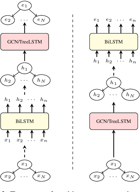 Figure 3 for Structural Neural Encoders for AMR-to-text Generation