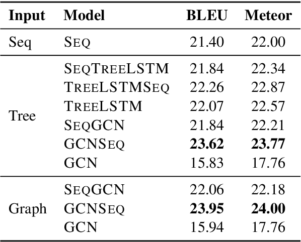 Figure 2 for Structural Neural Encoders for AMR-to-text Generation