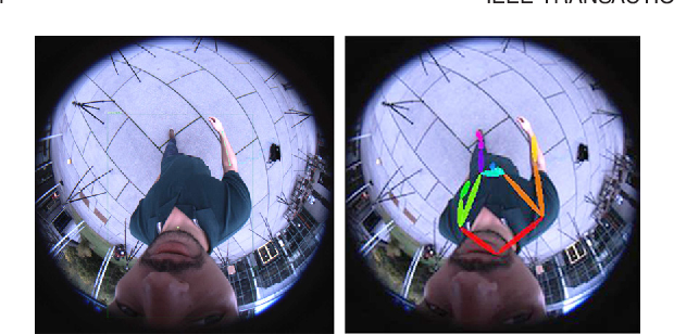 Figure 2 for Mo2Cap2: Real-time Mobile 3D Motion Capture with a Cap-mounted Fisheye Camera