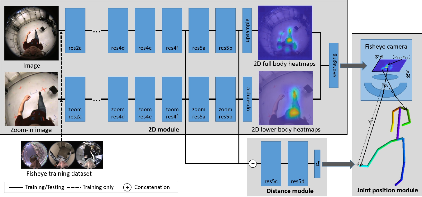 Figure 4 for Mo2Cap2: Real-time Mobile 3D Motion Capture with a Cap-mounted Fisheye Camera
