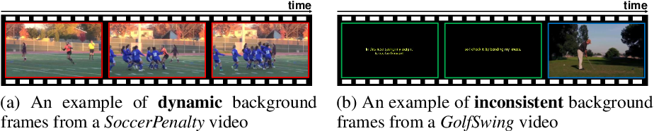Figure 1 for Background Modeling via Uncertainty Estimation for Weakly-supervised Action Localization