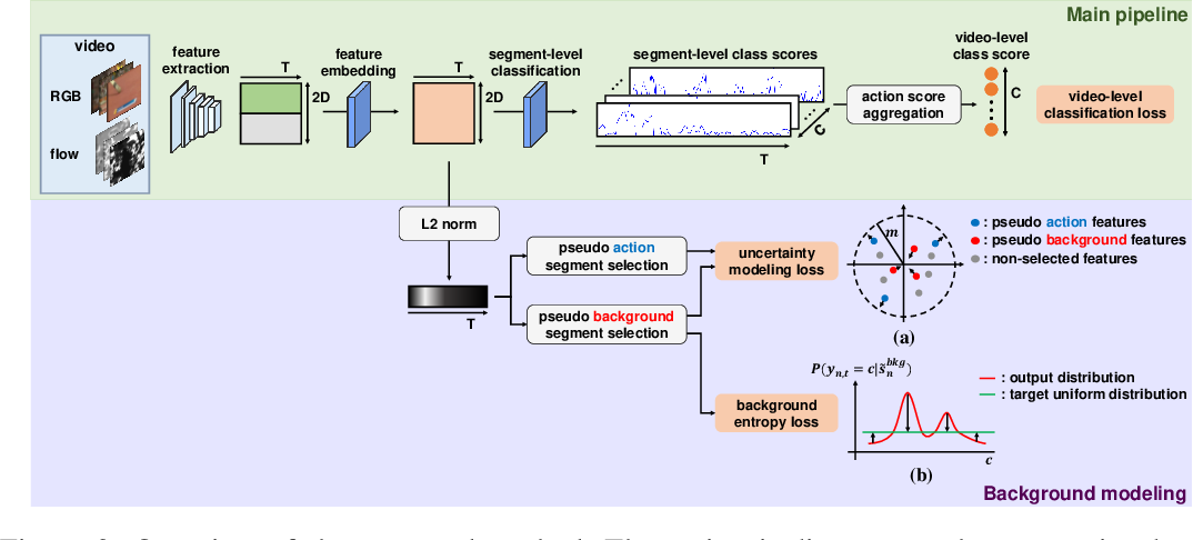 Figure 3 for Background Modeling via Uncertainty Estimation for Weakly-supervised Action Localization