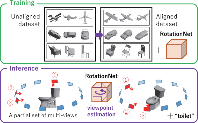 Figure 1 for RotationNet: Joint Object Categorization and Pose Estimation Using Multiviews from Unsupervised Viewpoints