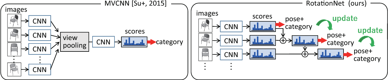 Figure 3 for RotationNet: Joint Object Categorization and Pose Estimation Using Multiviews from Unsupervised Viewpoints