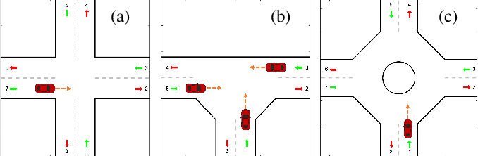 Figure 1 for Game-theoretic Modeling of Traffic in Unsignalized Intersection Network for Autonomous Vehicle Control Verification and Validation
