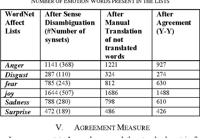 PDF] Developing Bengali WordNet Affect for Analyzing Emotion