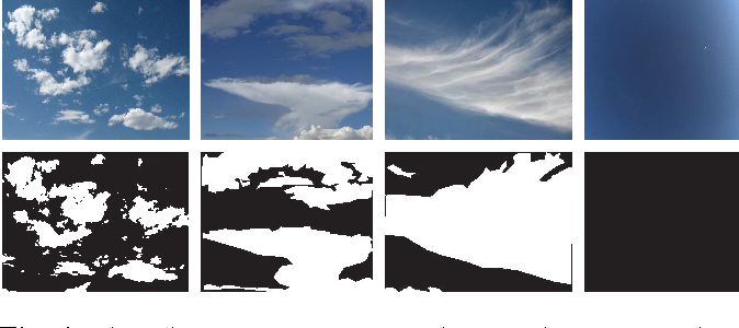 Figure 2 for Systematic study of color spaces and components for the segmentation of sky/cloud images