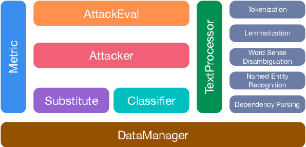 Figure 2 for OpenAttack: An Open-source Textual Adversarial Attack Toolkit