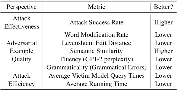 Figure 3 for OpenAttack: An Open-source Textual Adversarial Attack Toolkit