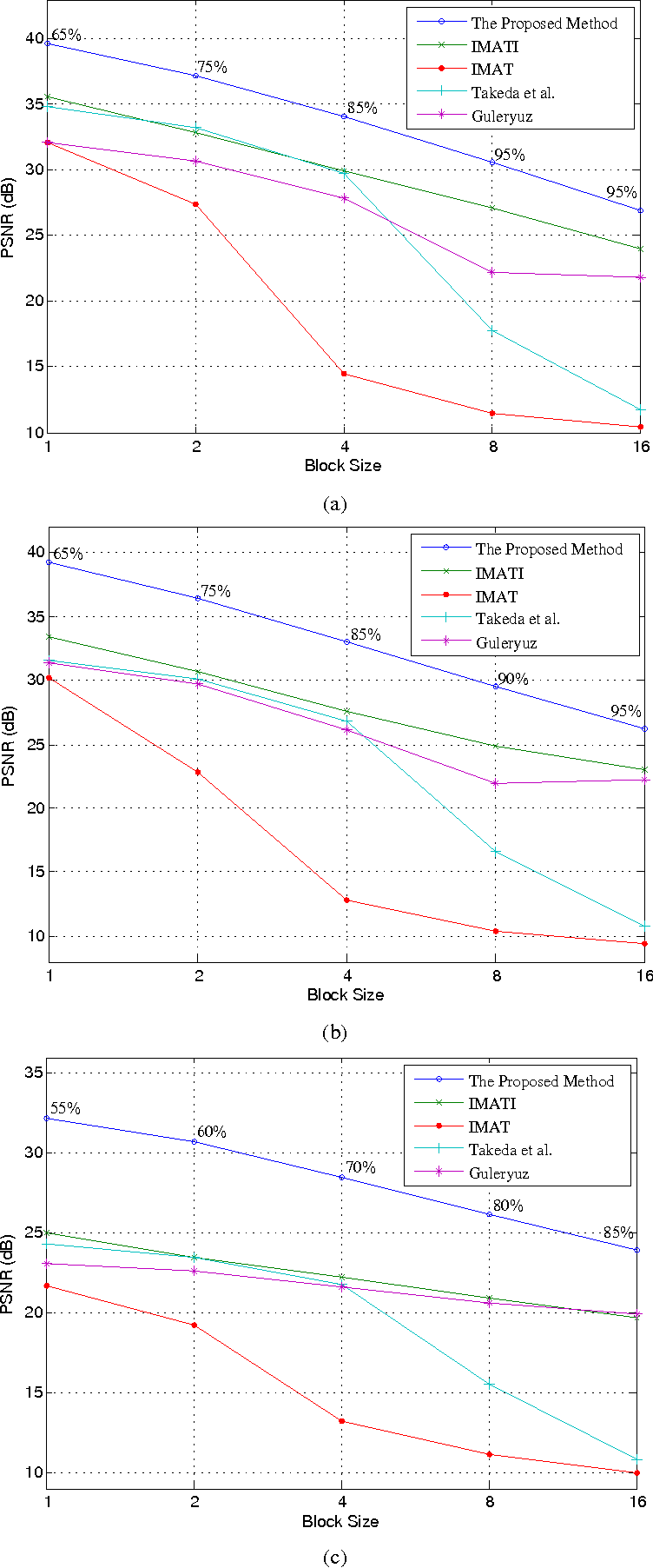 Figure 4 for Image Block Loss Restoration Using Sparsity Pattern as Side Information