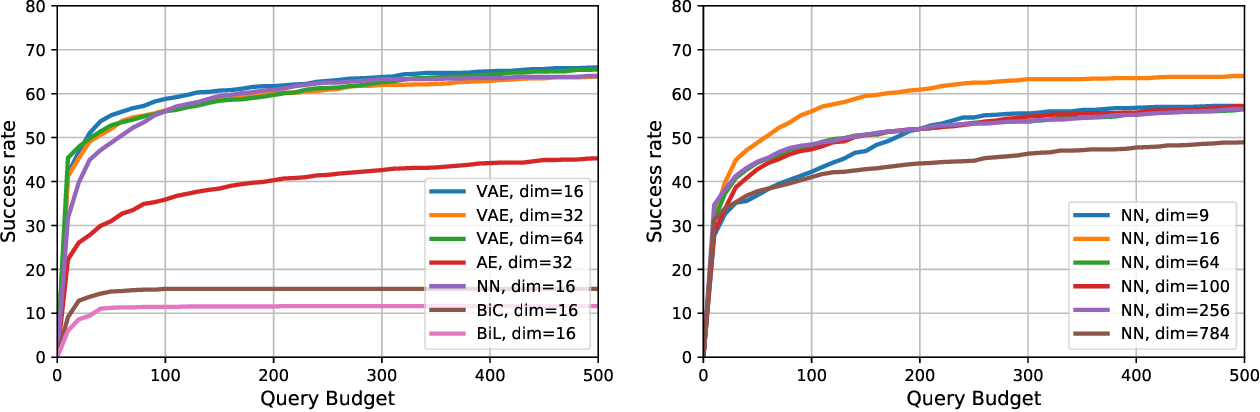 Figure 4 for Black-box Adversarial Attacks with Bayesian Optimization