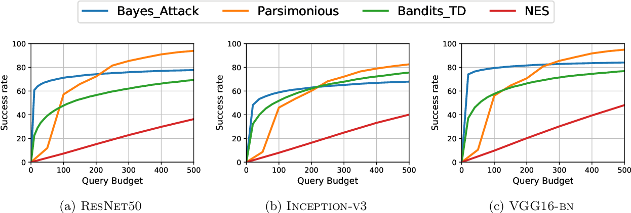 Figure 3 for Black-box Adversarial Attacks with Bayesian Optimization